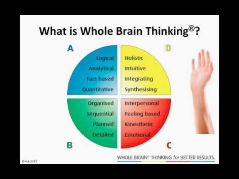 Webinar - Simply add Whole Brain® THINKING!