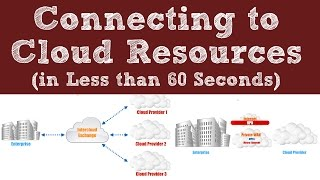 Connecting to Cloud Resources - In Less than 60 Seconds