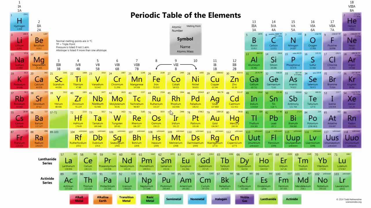 The Best Periodic Table Song Ever We Have Memorized The