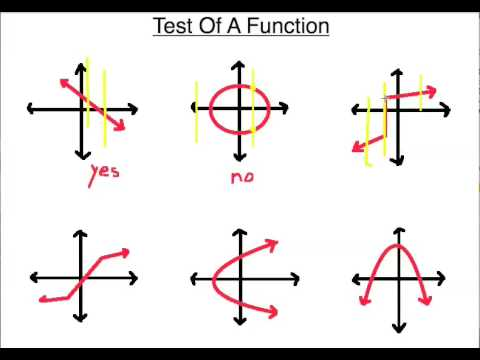 Test of a Function