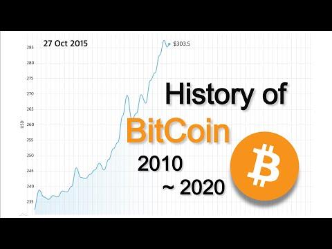 History Of BitCoin (2010 - 2020)