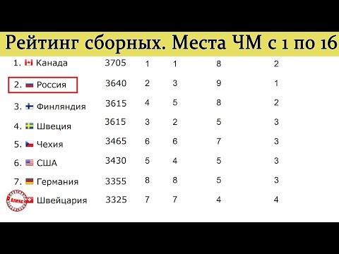 Рейтинг сборных после ЧМ 2019. Россия поднимается в мировом рейтинге, но радости мало. Хоккей.