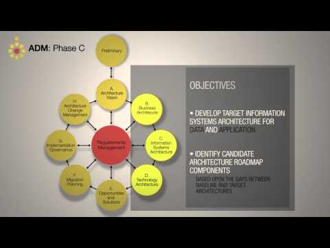TOGAF ADM: Phase C Information Systems Architectures - A Quick Overview