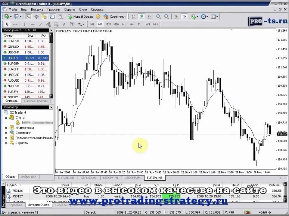 I котировки и графики форекс торговля акциями на фондовых биржах обучение видео