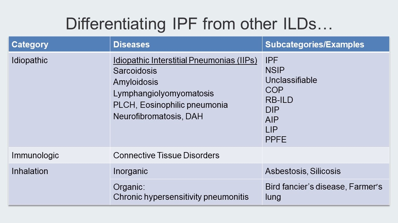 Track B Stop 3 Differentiating IPF - Navigating a Complex Disease In An Evolving Treatment Landscape