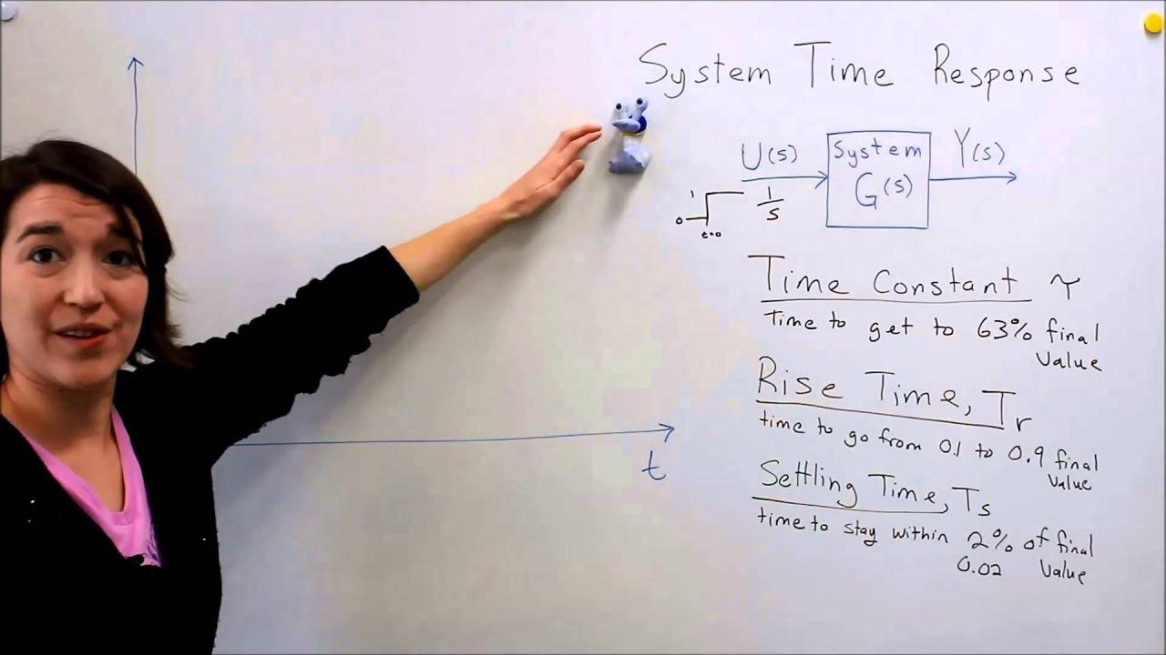intro to control system time response terms