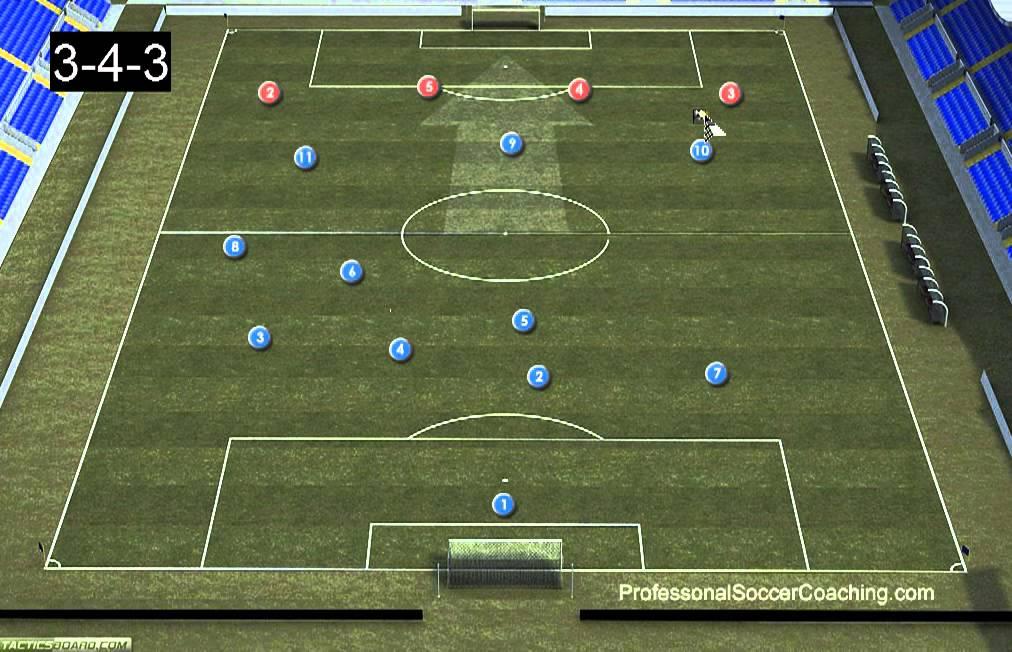 3-4-3 Soccer Formation