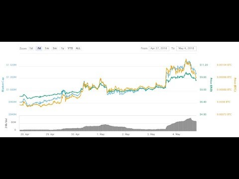 These Coins Are Pushing The Market Back To 500 Billion And More