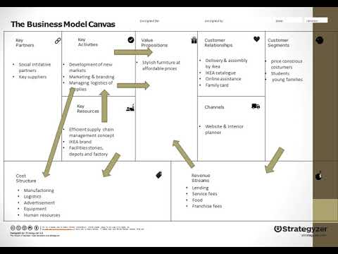 IKEA The Business Model Canvas - YouTube