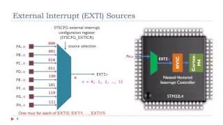 Lecture 11: External interrupts (EXTI)