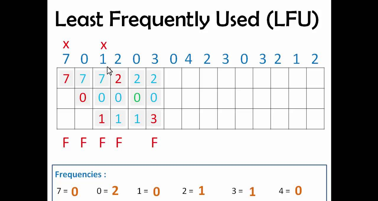 Le Ast least frequently used lfu page replacement algo