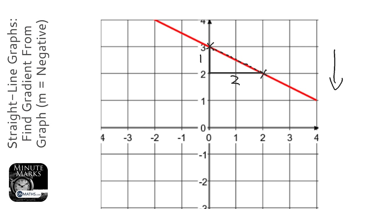 Straight-Line Graphs: Find Gradient From Graph (m = Negative) (Grade 4) -  GCSE Maths Revision