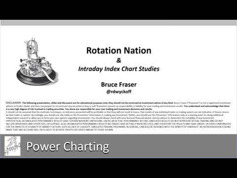 Rotation Nation & Intraday Index Chart Studies - 09.27.2019