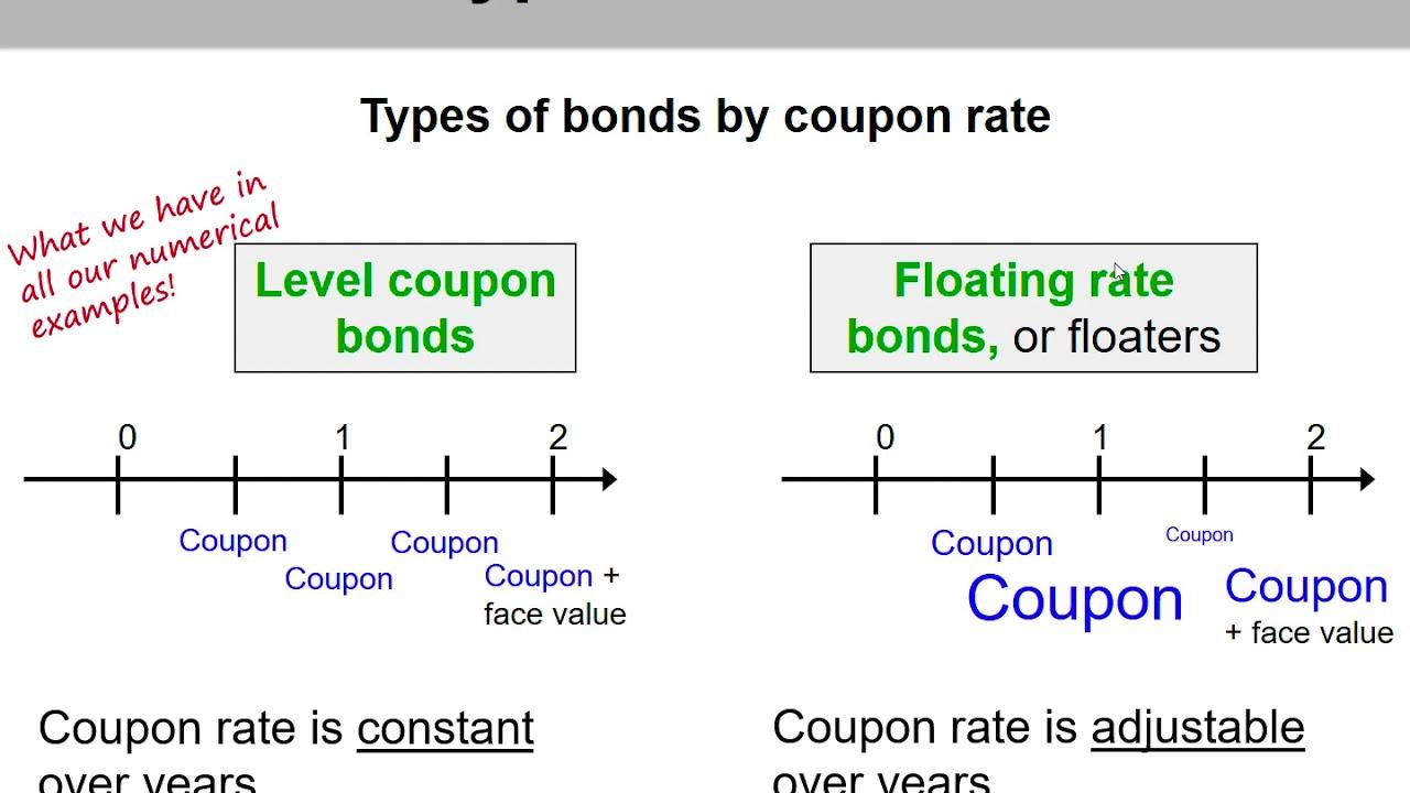 2) Key Bond Characteristics