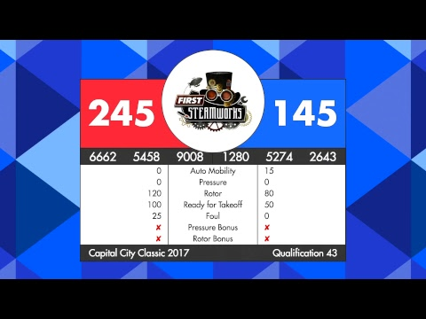 Capital City Classic 2017 (Multiview)