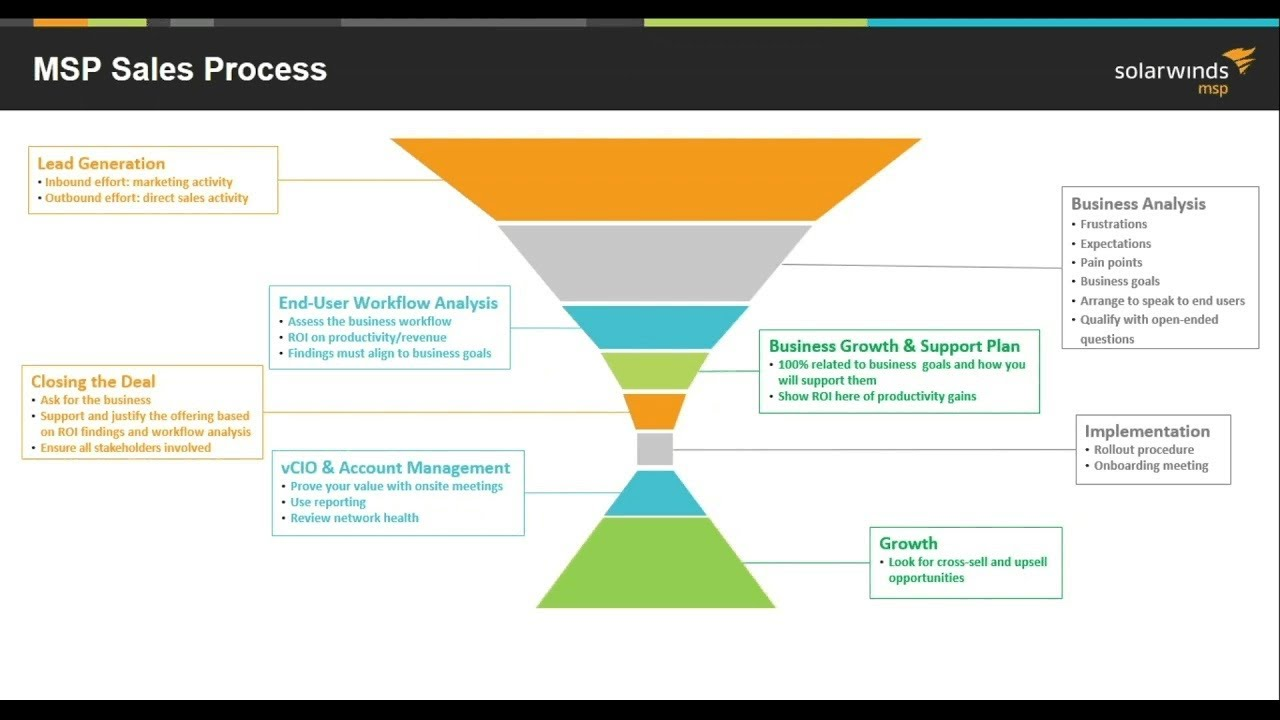 Sales Team - 5 - Managing the Sales Process | SolarWinds MSP