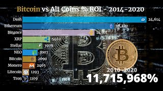 Bitcoin vs Ethereum vs Dash ROI (2010-2020) Cryptowars