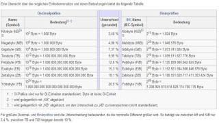 Wieviel Terabyte sind ein Yottabyte?