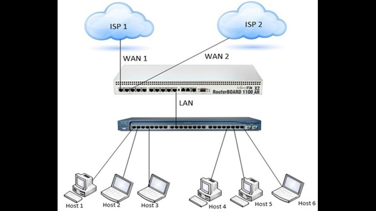 MikroTik Load Balancing over Multiple Gateways (2 WAN)