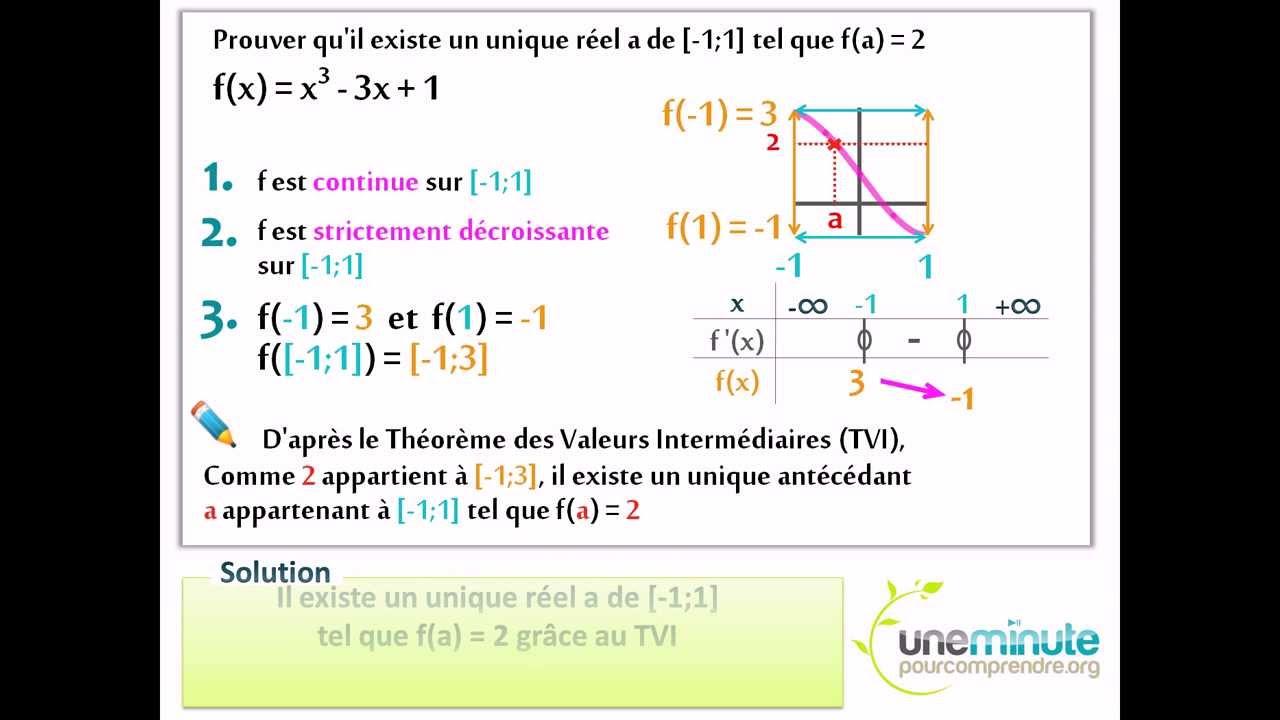 Théorème des Valeurs Intermédiaires - Une Minute Pour ...