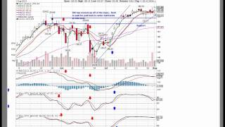 Stock Market Trend Direction And Momentum Indicators 8/1/13