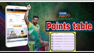 Points Table pro kabaddi 2019