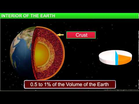 Geography_Class 7th_Chapter 2-Inside Our Earth_Module 1-Interior of the Earth