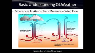 Basic Understanding of Weather - Weather Observing Course (Chapter 1)