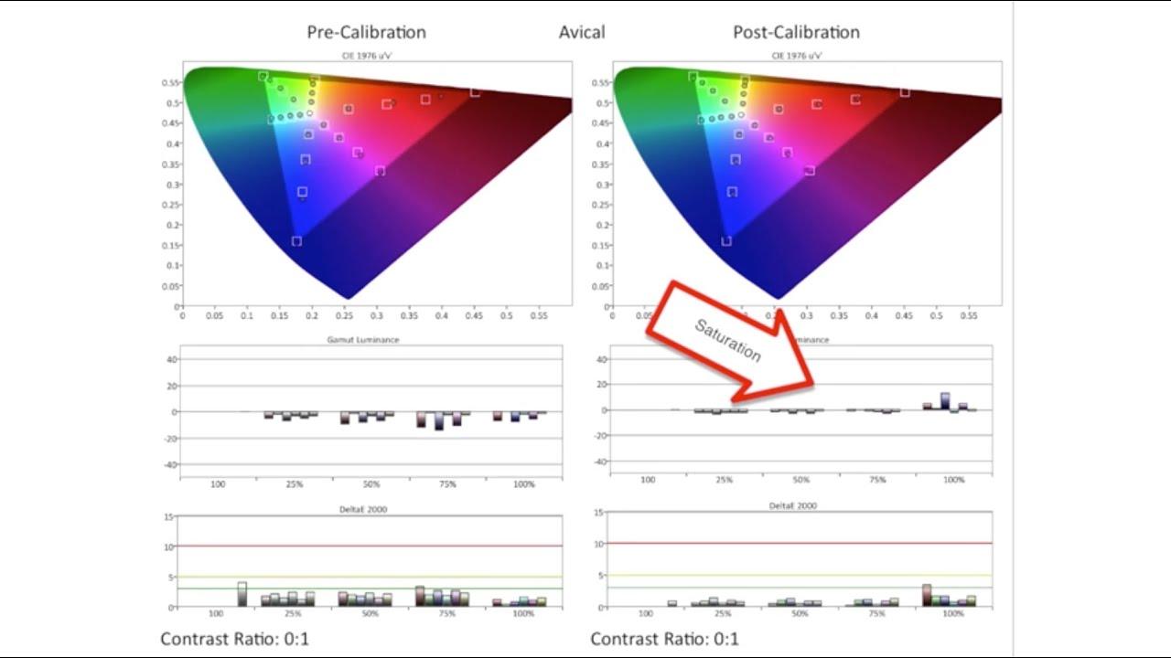 Apple iMac with Retina 5K Display Calibration Review | Avical