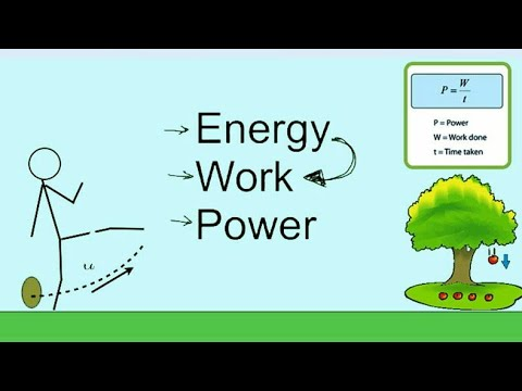 General Science || Physics - Work , Energy &Power|| Physics Gk for ssc/Railway /NDA/CDS/CHSL