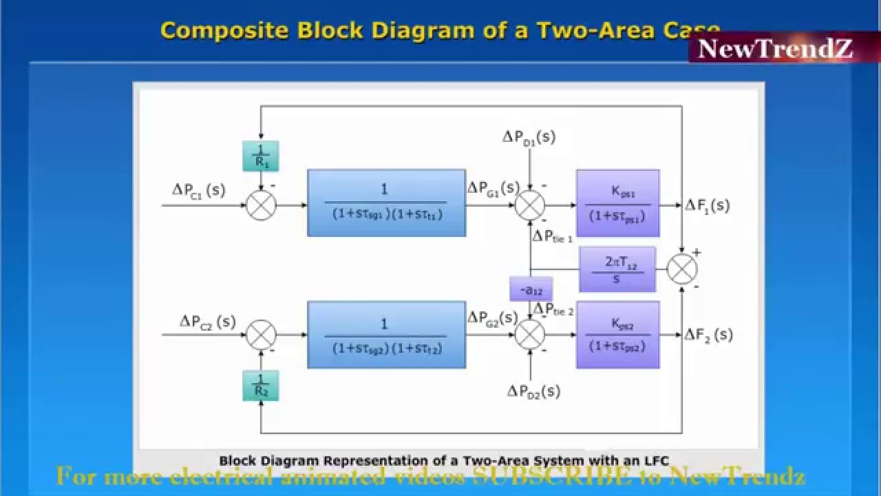 composite block diagram of a two area load frequency control case rh youtube com block diagram control system youtube YouTube for Biad SOF Block