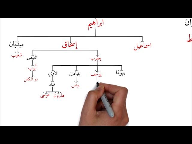 تسلسل الأنبياء والرسل بالشكل الصحيح من آدم إلى محمد ﷺ وصلة القرابة بينهم