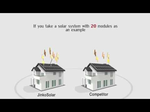 300W Jinko Mono PERC (JKM300M-60) - AC Solar Warehouse