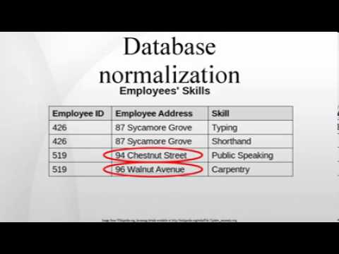 Normalization in DBMS: 1NF, 2NF, 3NF and BCNF in Database