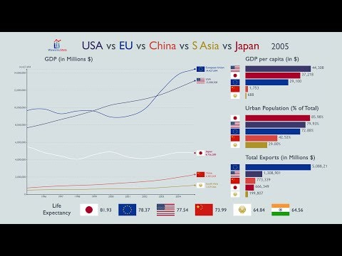USA Vs EU Vs China Vs South Asia Vs Japan: Everything Compared (1960-2017)