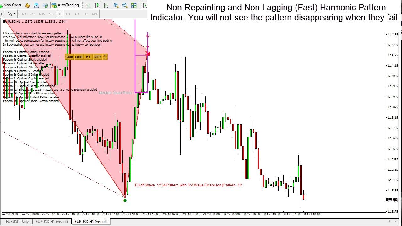 Non Repainting Non Lagging Harmonic Pattern Indicator Youtube