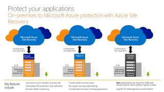 Protecting Your Infrastructure Using Microsoft Azure Site Recovery