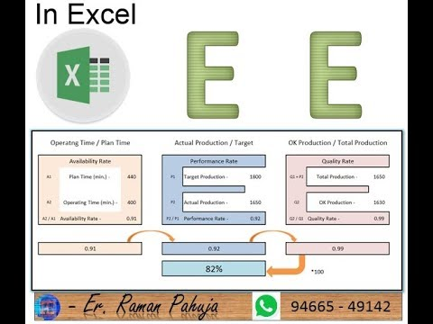 Simplest Format To Calculate OEE- Overall Equipment Effectiveness In Excel Format