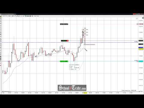 Price Action Trading The Gold Futures Range; SchoolOfTrade.com