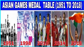 (1951—2018)Asian Games Medal Table ! Top 3 Country Medal Ranking ! A S Topic