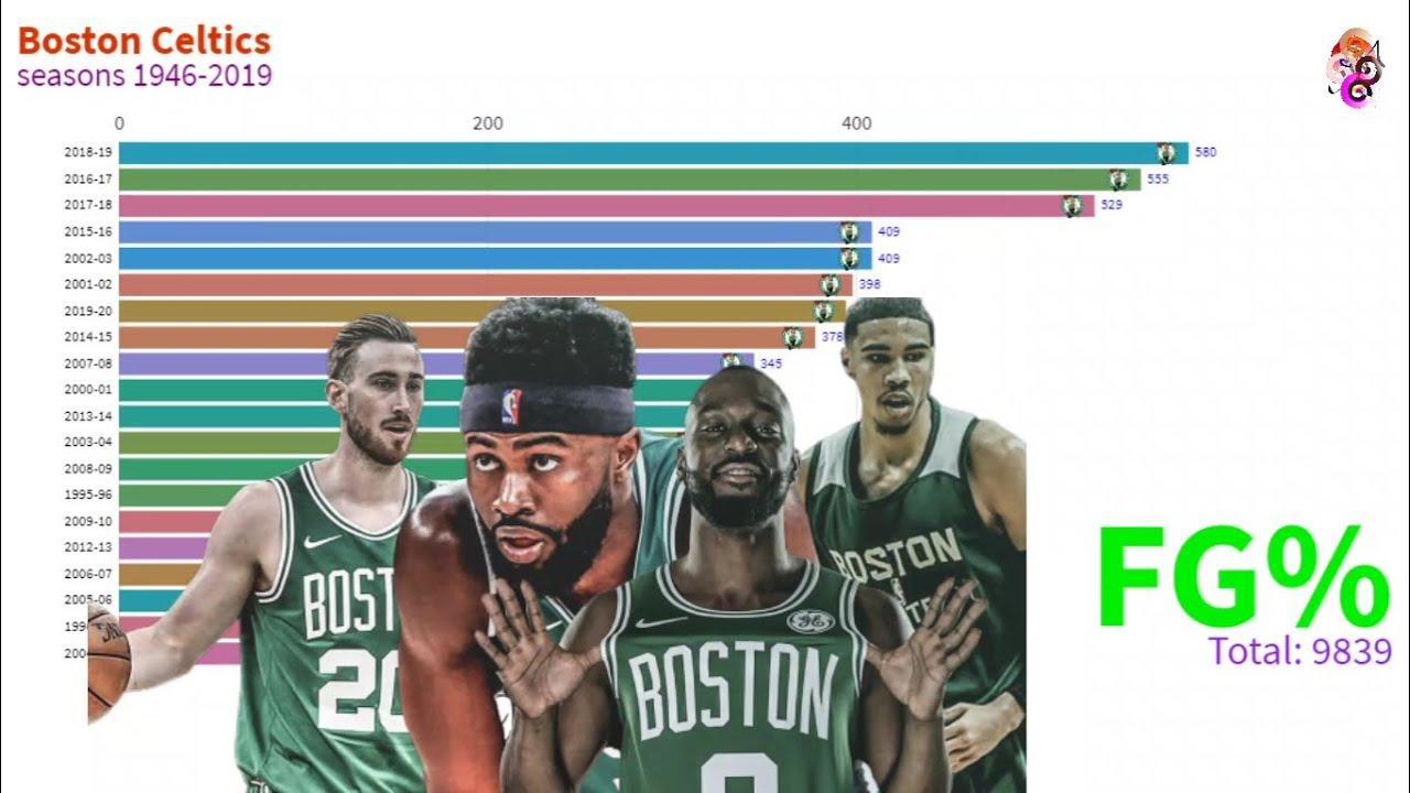 NBA Boston Celtics  Seasons 1946 - 2019