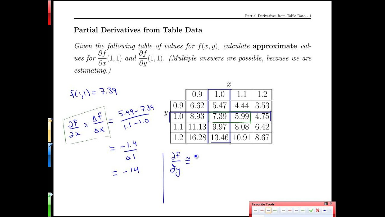 Unit 18 10 partial derivatives from table data youtube for Table of derivatives