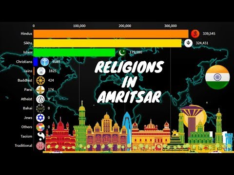 Religions in Amritsar {District} Punjab 1900-2020