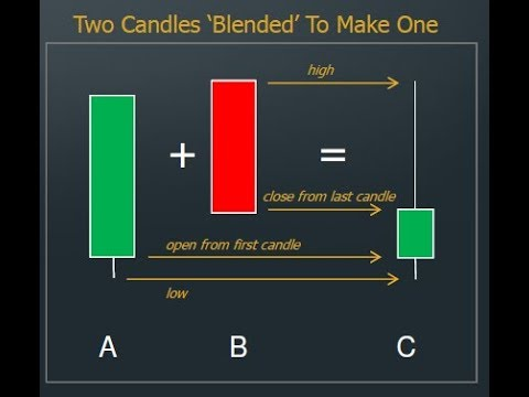 Forex candle stick calculation