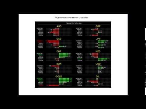 Сила валют Форекс - индикатор ATR - индикаторы currency power meter, cruscotto, closed cycle fi ...