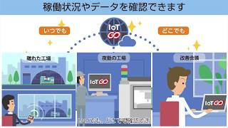 IoT GOの紹介動画公開。 IoT GOは工場の生産性を飛躍的に高めます。