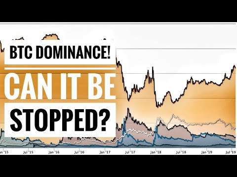Bitcoin Dominance! Can It Be Stopped? 🤔🤤