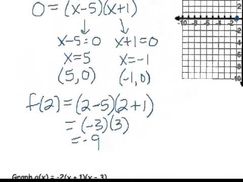 Graphing Factored Form of Quadratic Functions - YouTube