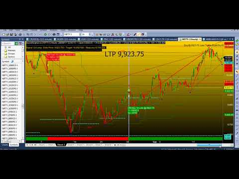 buy sell signal software positional trading strategy nifty future and all stocks.