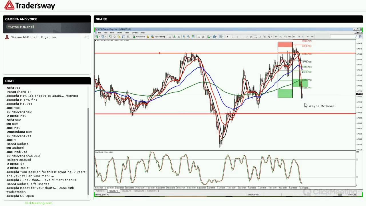 Forex Trade Strategy and Forex Training Session  Monday